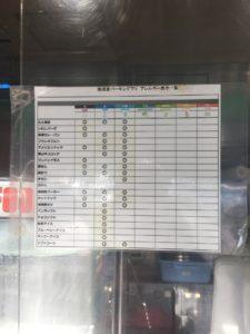 横須賀パーキング下りの売店のアレルギー表示